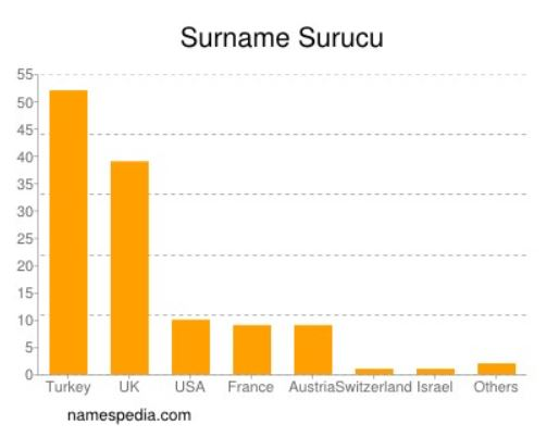 SURUCU SURNAME USE IN THESE COUNTRIES 2019