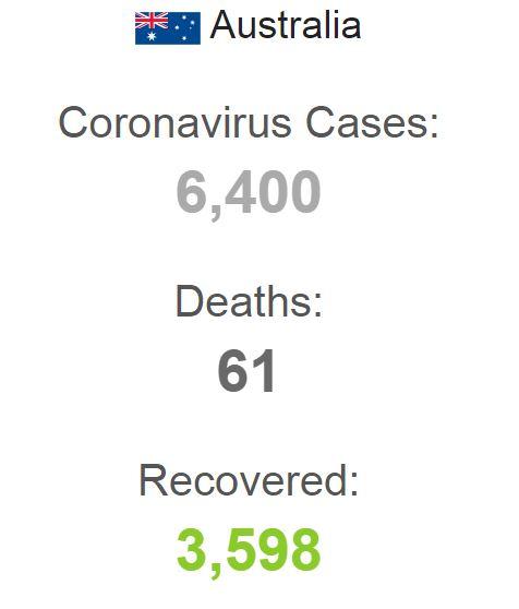 CORONA VIRUS DEATHS IN AUSTRALIA WORLDOMETER 150420 001