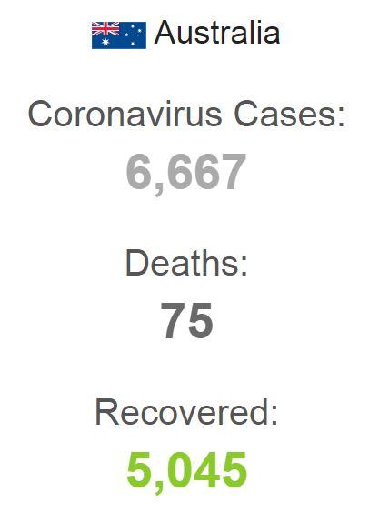 CORONA VIRUS DEATHS IN AUSTRALIA WORLDOMETER 240420 001
