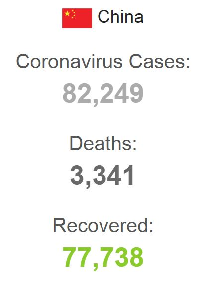 CORONA VIRUS DEATHS IN CHINA WORLDOMETER 150420 001